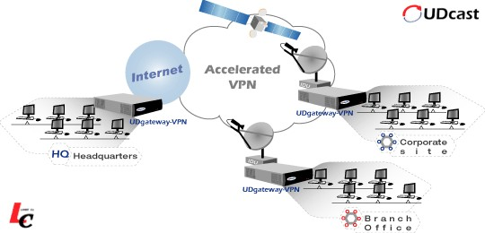 UDcast UDgateway VPN - Enhanced VPN Appliance